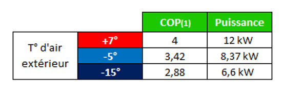 Tableau-COP-puissance-CAE12