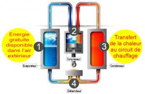cycle explicatif pompe à chaleur